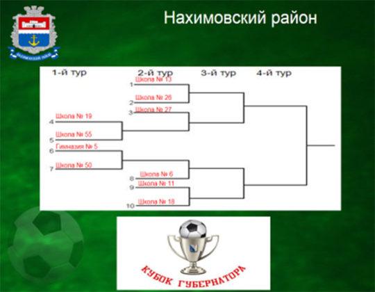 «Кубок Губернатора – 2018». Проведена жеребьёвка турнира