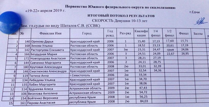 Севастополец Егор Трусов - «золотой» медалист Первенства ЮФО по скалолазанию 2019