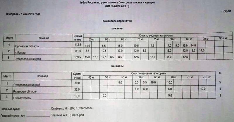 Севастопольская спортсменка стала обладателем Кубка России по рукопашному бою