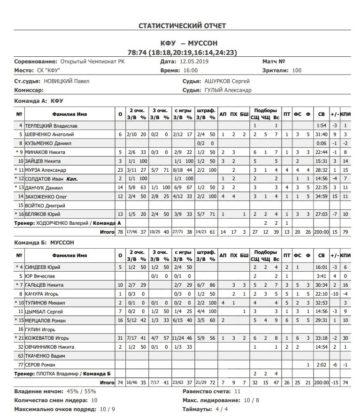 БК «Муссон» - серебряный призер Открытого чемпионата Республики Крым по баскетболу сезона – 2018/2019