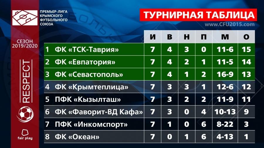 7-й тур чемпионата Премьер-лиги КФС: 18 голов, 5 пенальти и 2 волевые победы