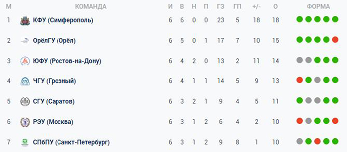 25112019 002 - СевГУ – победитель двенадцатого межрегионального турнира в Первой группе НСФЛ сезона 2019/20